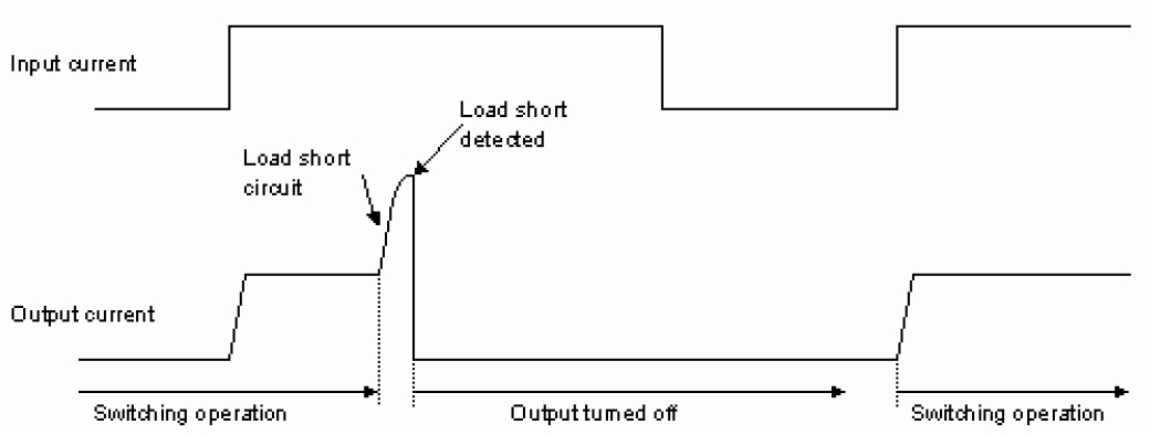 Figure 1: Timing diagram