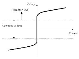 Figure 3: V-I Characteristic of Varistor