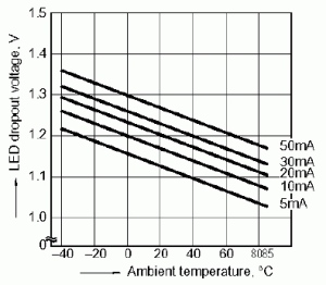 Figure 2: LED Forward Voltage vs. Ambient Temperature