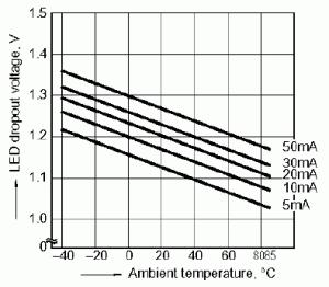 Figure 2: LED Forward Voltage vs. Ambient Temperature