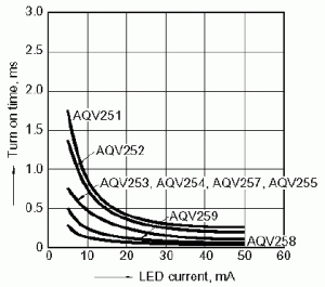 Figure 4: Turn On Time vs. LED Current for AQV25_