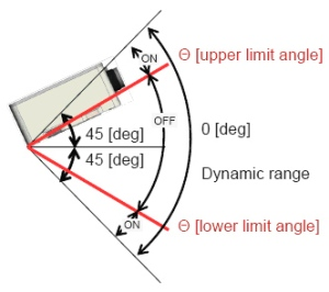Panasonic's Tilt Sensor Module has Adjustable Upper & Lower Limits