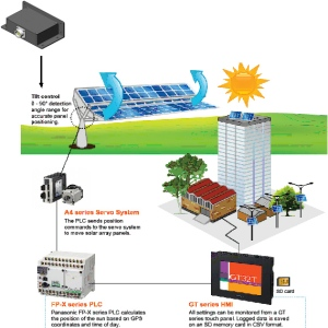 A Complete Solar Tracking System Using Panasonic Products